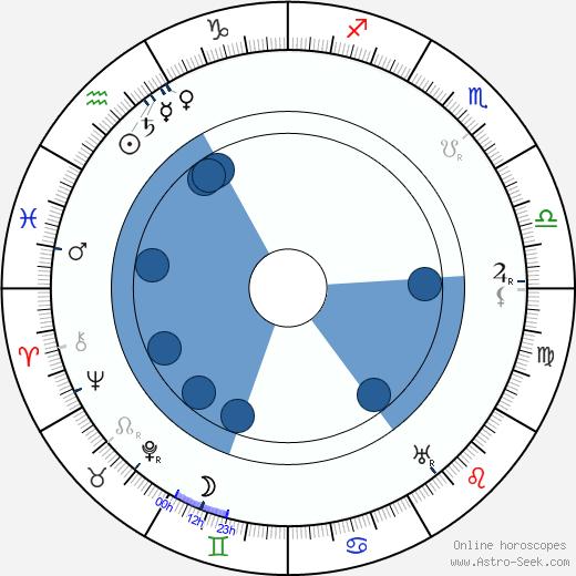 Dario Niccodemi wikipedia, horoscope, astrology, instagram