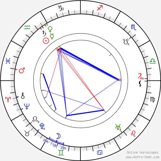 Dario Niccodemi день рождения гороскоп, Dario Niccodemi Натальная карта онлайн