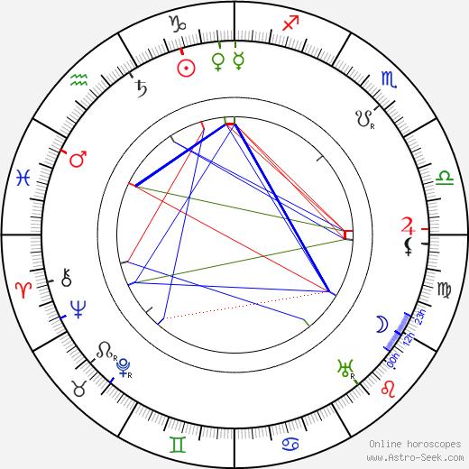 Фред Нибло Fred Niblo день рождения гороскоп, Fred Niblo Натальная карта онлайн