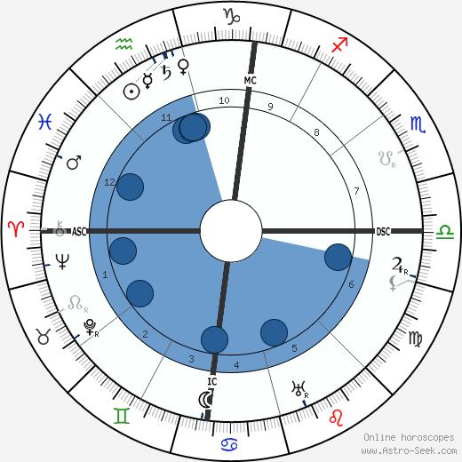 John D. Rockefeller Jr. wikipedia, horoscope, astrology, instagram