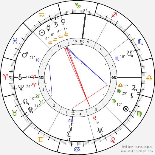 John D. Rockefeller Jr. birth chart, biography, wikipedia 2019, 2020
