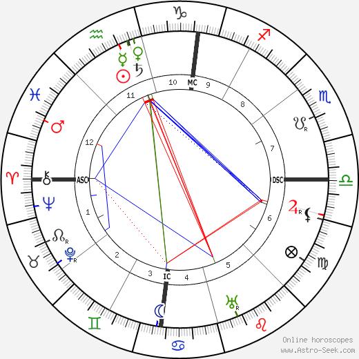 John D. Rockefeller Jr. astro natal birth chart, John D. Rockefeller Jr. horoscope, astrology