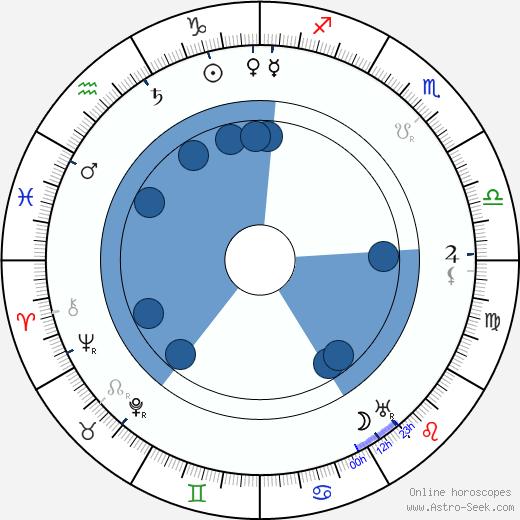Josef Suk starší wikipedia, horoscope, astrology, instagram