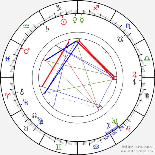 Josef Suk starší день рождения гороскоп, Josef Suk starší Натальная карта онлайн