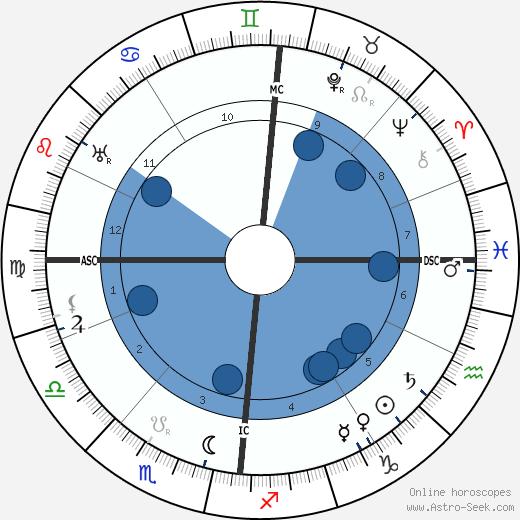 Minnie B. Theobald wikipedia, horoscope, astrology, instagram