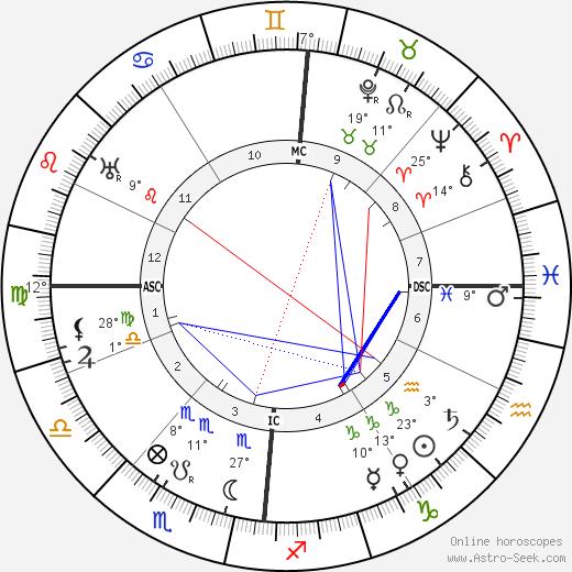 Minnie B. Theobald birth chart, biography, wikipedia 2020, 2021