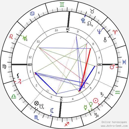 Minnie B. Theobald birth chart, Minnie B. Theobald astro natal horoscope, astrology