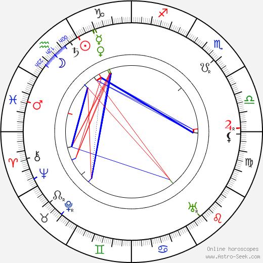 Otto Storm birth chart, Otto Storm astro natal horoscope, astrology