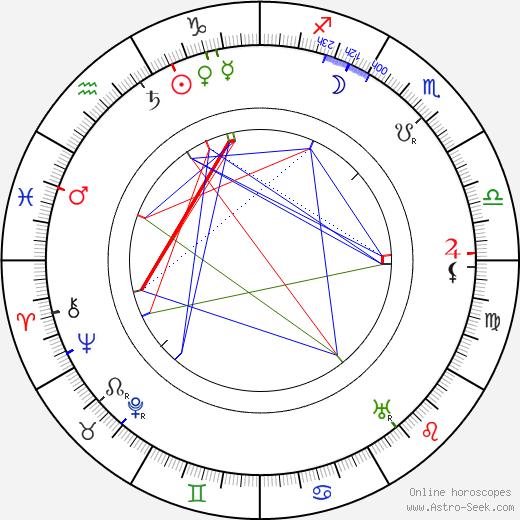 Thornton W. Burgess день рождения гороскоп, Thornton W. Burgess Натальная карта онлайн