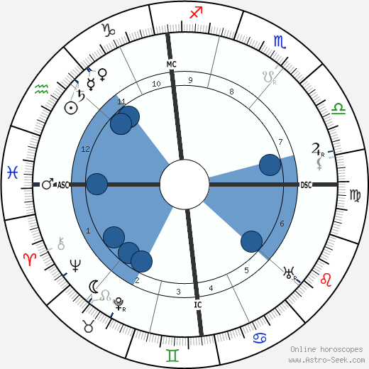 W. Somerset Maugham wikipedia, horoscope, astrology, instagram