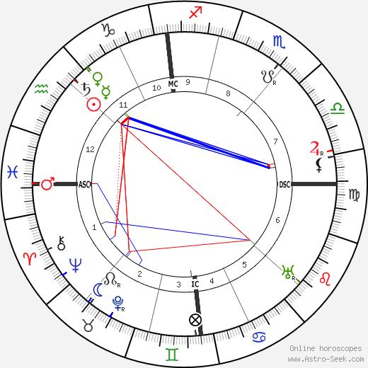 Уильям Сомерсет Моэм W. Somerset Maugham день рождения гороскоп, W. Somerset Maugham Натальная карта онлайн