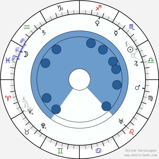 Antonín Pech wikipedia, horoscope, astrology, instagram