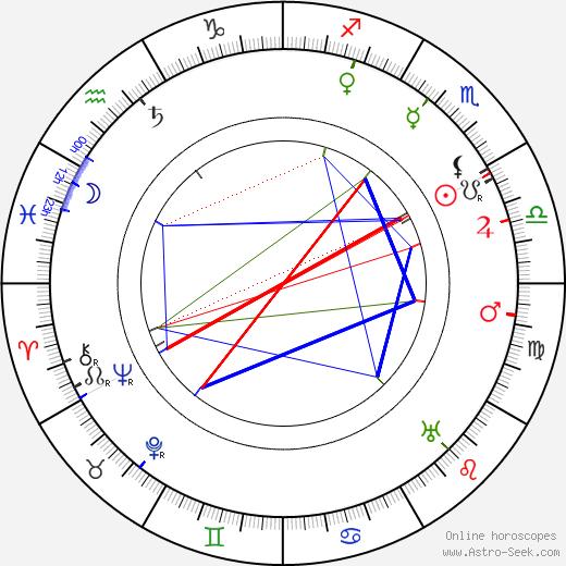 Antonín Pech birth chart, Antonín Pech astro natal horoscope, astrology