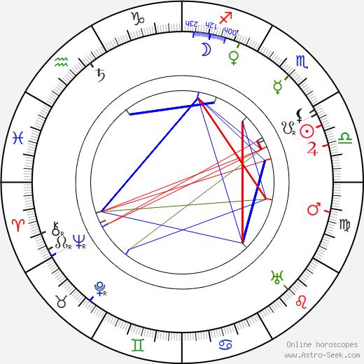 Douglas Z. Doty birth chart, Douglas Z. Doty astro natal horoscope, astrology