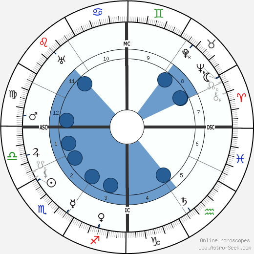 Emma Gramatica wikipedia, horoscope, astrology, instagram