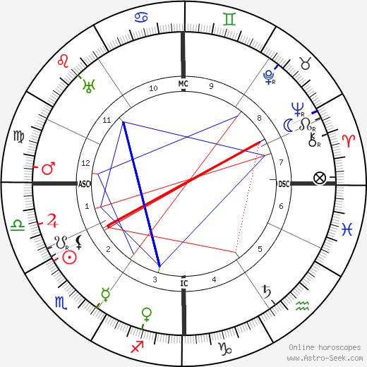 Emma Gramatica birth chart, Emma Gramatica astro natal horoscope, astrology