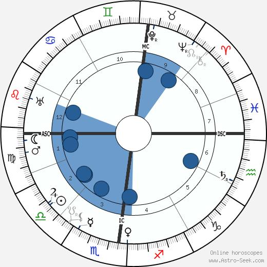 Jacques Guerlain wikipedia, horoscope, astrology, instagram