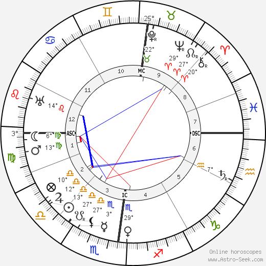 Jacques Guerlain birth chart, biography, wikipedia 2020, 2021