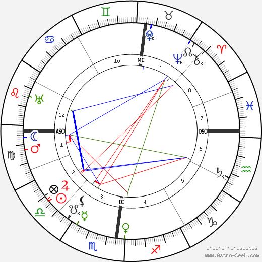 Jacques Guerlain birth chart, Jacques Guerlain astro natal horoscope, astrology