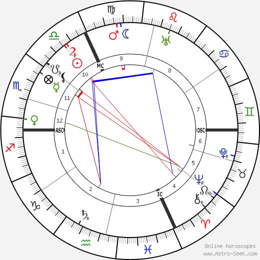 Jeanne Weber birth chart, Jeanne Weber astro natal horoscope, astrology