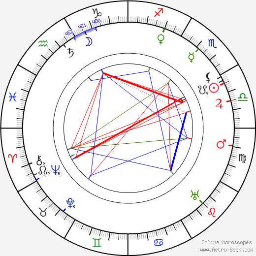 Jozef Gregor Tajovský tema natale, oroscopo, Jozef Gregor Tajovský oroscopi gratuiti, astrologia