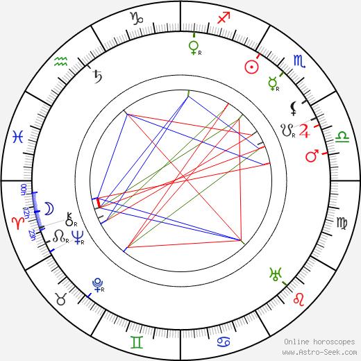 Bohuš Zakopal birth chart, Bohuš Zakopal astro natal horoscope, astrology
