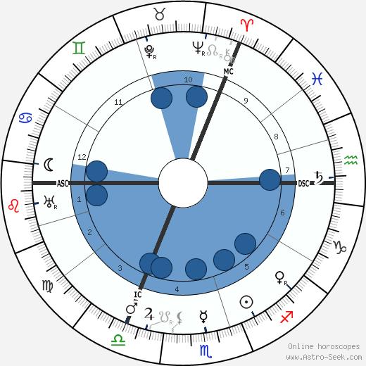 Chaim Weizmann wikipedia, horoscope, astrology, instagram
