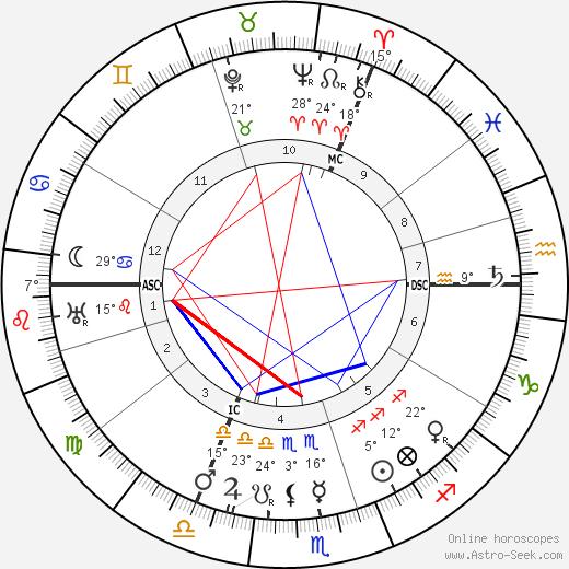 Chaim Weizmann birth chart, biography, wikipedia 2020, 2021