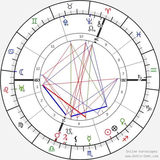 Chaim Weizmann birth chart, Chaim Weizmann astro natal horoscope, astrology
