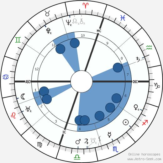 Elsie Clews Parsons wikipedia, horoscope, astrology, instagram