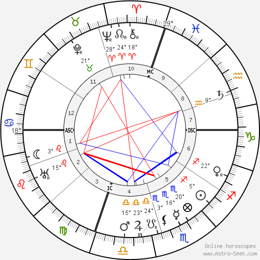 Elsie Clews Parsons birth chart, biography, wikipedia 2018, 2019