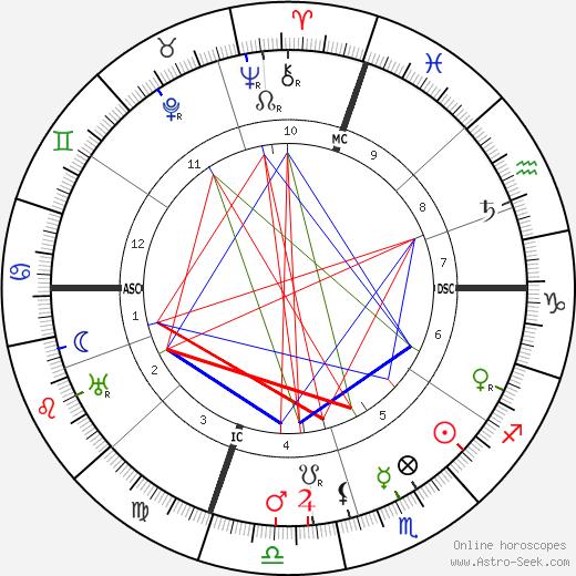 Elsie Clews Parsons astro natal birth chart, Elsie Clews Parsons horoscope, astrology