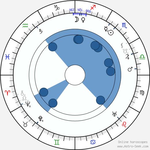 Karl Forest wikipedia, horoscope, astrology, instagram