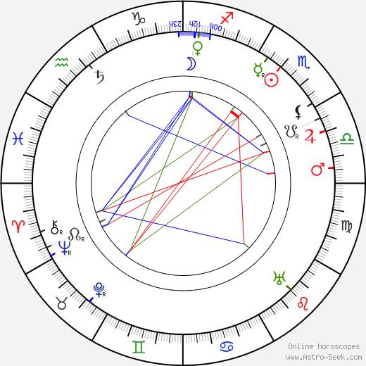 Karl Forest birth chart, Karl Forest astro natal horoscope, astrology