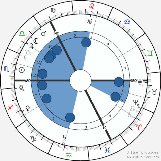Katherine Ramsey wikipedia, horoscope, astrology, instagram