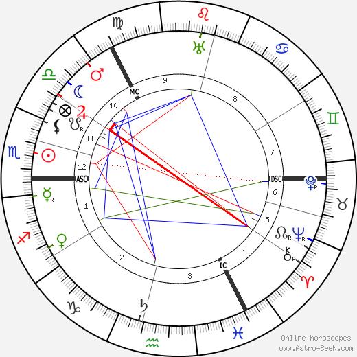 Katherine Ramsey день рождения гороскоп, Katherine Ramsey Натальная карта онлайн