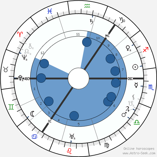 Lewis Spence wikipedia, horoscope, astrology, instagram