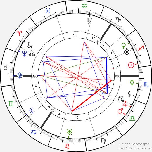 Lewis Spence день рождения гороскоп, Lewis Spence Натальная карта онлайн