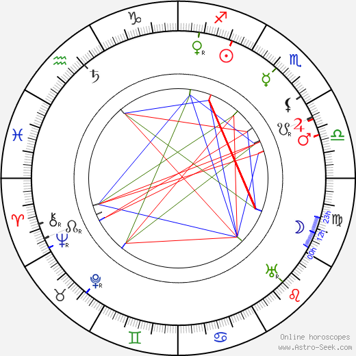 Lloyd Ingraham birth chart, Lloyd Ingraham astro natal horoscope, astrology