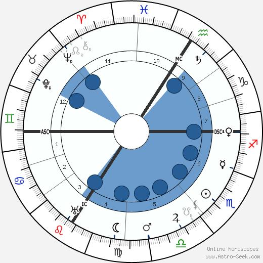 Lucie Delarue-Mardrus wikipedia, horoscope, astrology, instagram