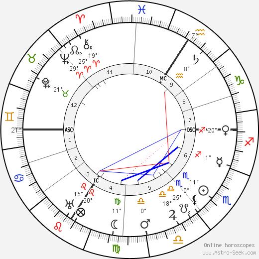 Lucie Delarue-Mardrus birth chart, biography, wikipedia 2019, 2020