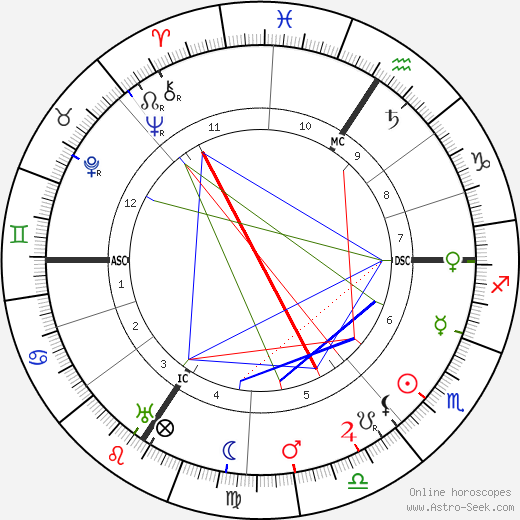 Lucie Delarue-Mardrus astro natal birth chart, Lucie Delarue-Mardrus horoscope, astrology