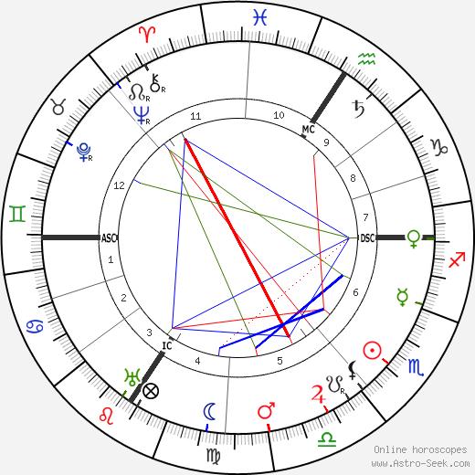 Lucie Delarue-Mardrus tema natale, oroscopo, Lucie Delarue-Mardrus oroscopi gratuiti, astrologia