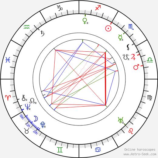 Max Dearly birth chart, Max Dearly astro natal horoscope, astrology