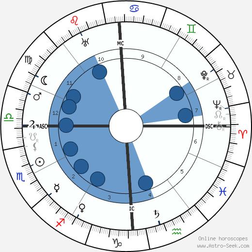 Sewell L. Avery wikipedia, horoscope, astrology, instagram