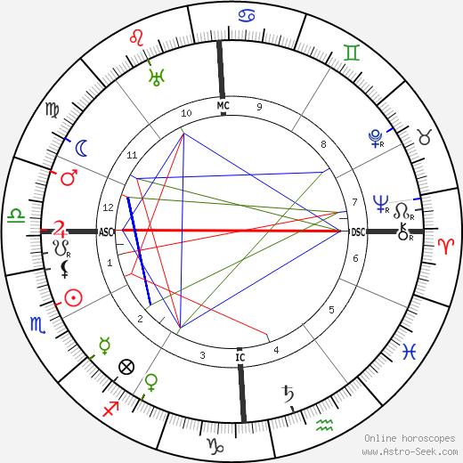 Sewell L. Avery день рождения гороскоп, Sewell L. Avery Натальная карта онлайн