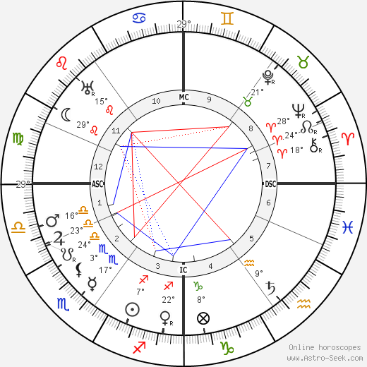Winston Churchill birth chart, biography, wikipedia 2020, 2021