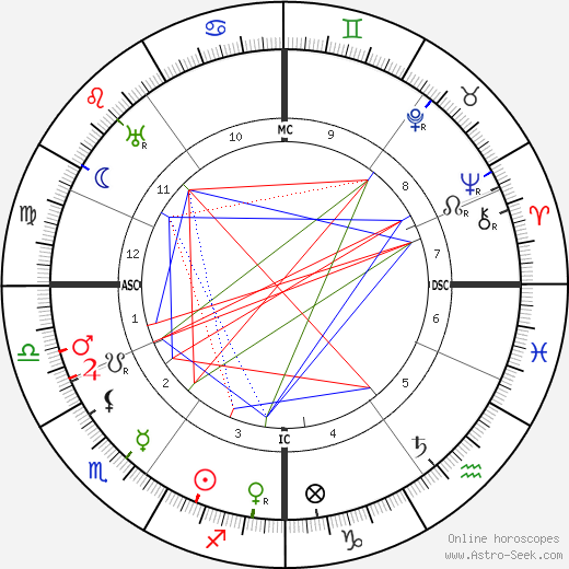 Winston Churchill birth chart, Winston Churchill astro natal horoscope, astrology