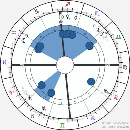 Clarence H. Gilbert wikipedia, horoscope, astrology, instagram