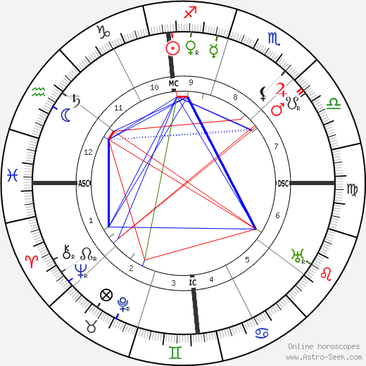 Clarence H. Gilbert birth chart, Clarence H. Gilbert astro natal horoscope, astrology